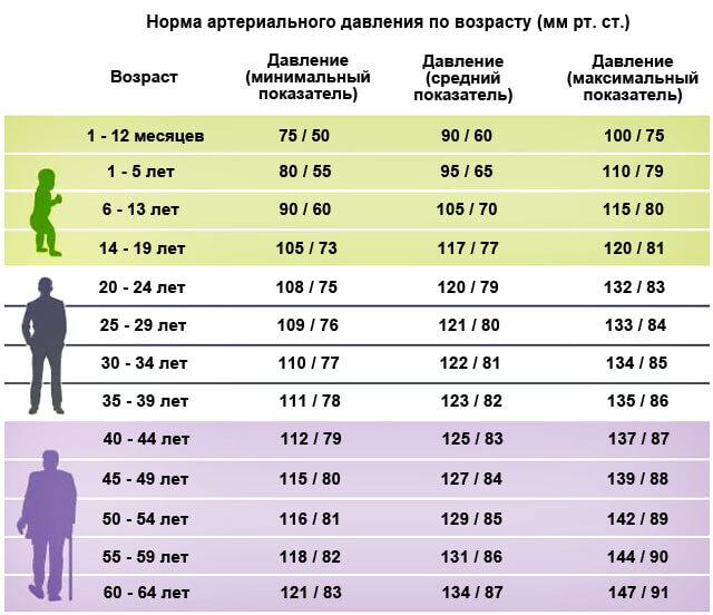 таблица артериальное давление возраст