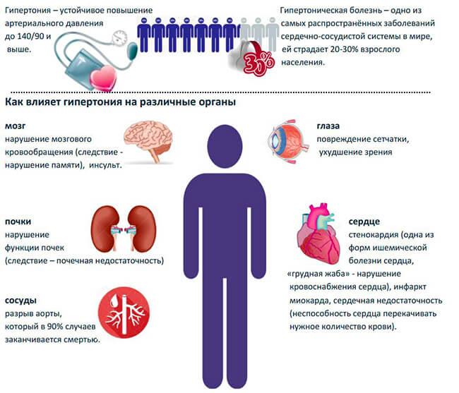 дигидрокверцетин и гипертония